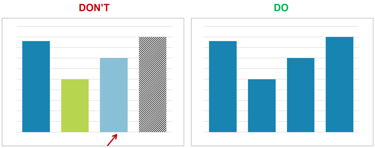 Do-not-use-shades-or-patterns-in-simple-bar-charts.png