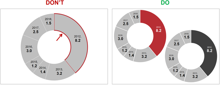 Opt-for-solid-fill-to-highlight-sections-in-pie-charts.png