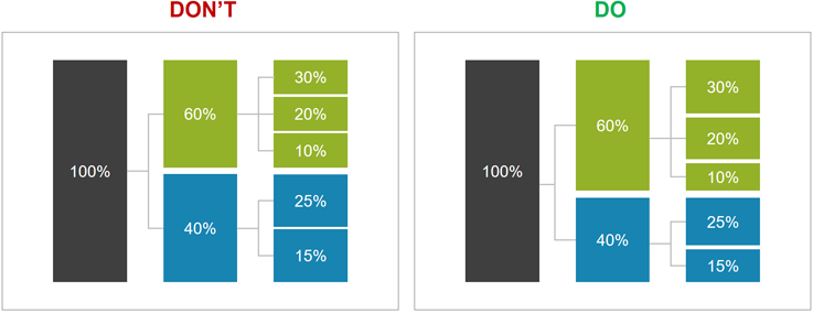 Use-the-right-fit-to-represent-percentages.png