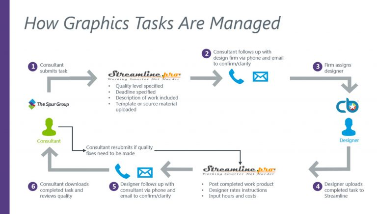 How The Spur Group and Chillibreeze manage PowerPoint graphics tasks