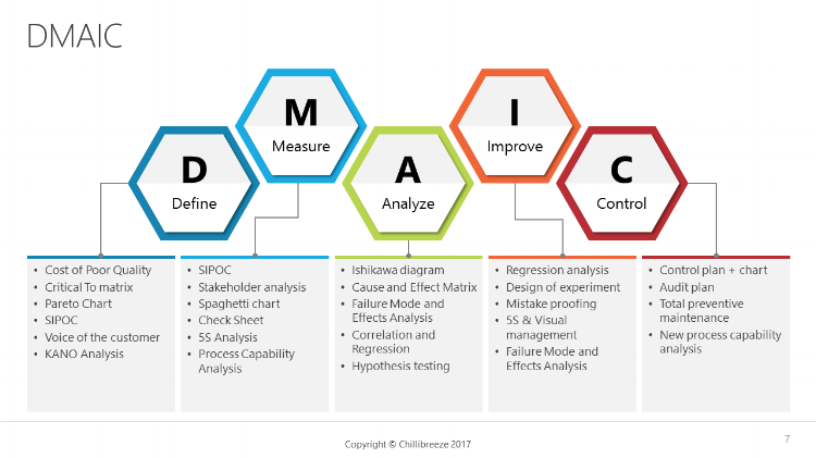 DMAIC Visualizing problem-solving in your PowerPoint presentations
